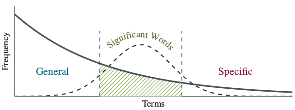 Establishing a set of 'Significant Words'